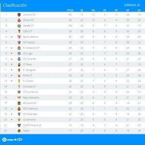 Clasificación | Jornada 20ª | LaLiga 1|2|3 | Temporada 2016-2017 | 09/01/2017