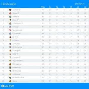 Clasificación | Jornada 21ª | LaLiga 1|2|3 | Temporada 2016-2017 | 16/01/2017