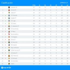Clasificación | Jornada 24ª | LaLiga 1|2|3 | Temporada 2016-2017 | 06/02/2017