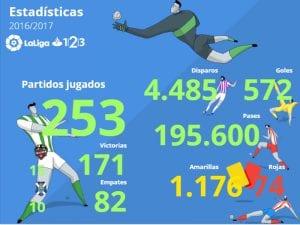 Estadísticas | Temporada 2016/2017 | LaLiga 1|2|3 | 03/02/2017 | Fuente LaLiga.es