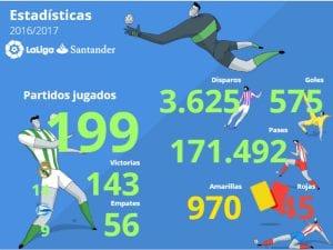 Estadísticas | Temporada 2016/2017 | LaLiga Santander | 03/02/2017 | Fuente LaLiga.es