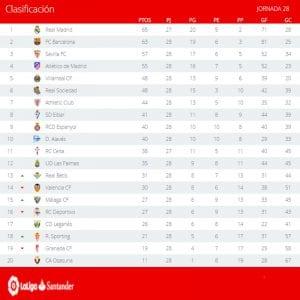 Clasificación | Jornada 28ª | LaLiga Santander | Temporada 2016-2017 | 20/03/2017
