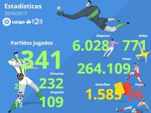 LaLiga 1|2|3 | Segunda División | Temporada 2016-2017 | Estadísticas | Jornada 32ª