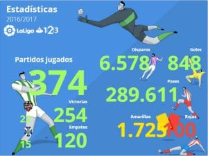 Estadísticas Temporada 2016-2017 | LaLiga 1|2|3 | 21/04/2017 | Fuente LaLiga.es