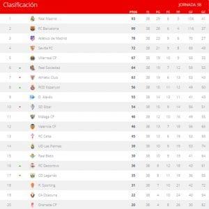 Clasificación | Jornada 38ª | LaLiga Santander | Temporada 2016-2017 | 21/05/2017