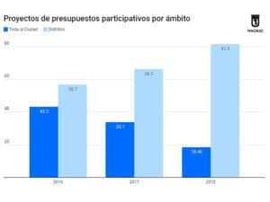 Proyectos presupuesto participativos 2018 | Ayuntamiento de Madrid | Gráfico evolución ciudad y distritos