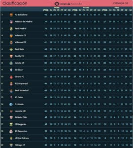 Clasificación Jornada 38ª | LaLiga Santander | Temporada 2017-2018 | 20/05/2018 | Final